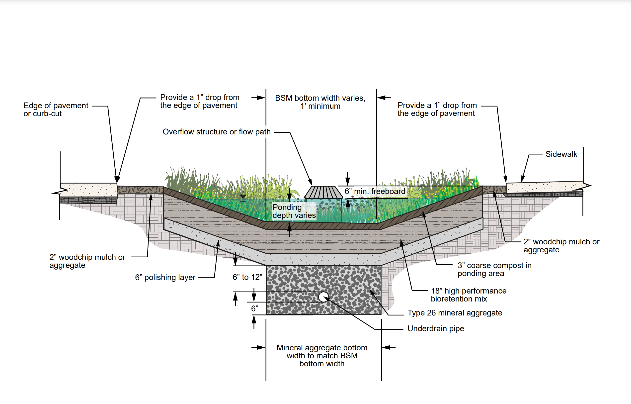 A new typical bioretention cross section showing the layered HPBSM.